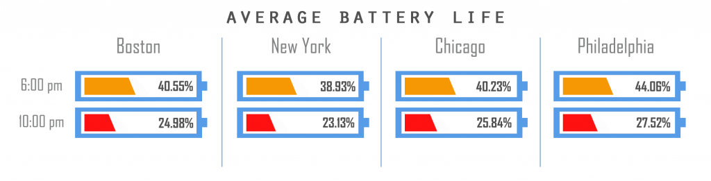 Average Battery Life by City