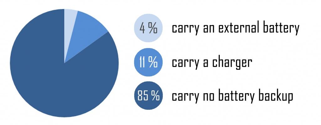 Battery Backup Breakdown