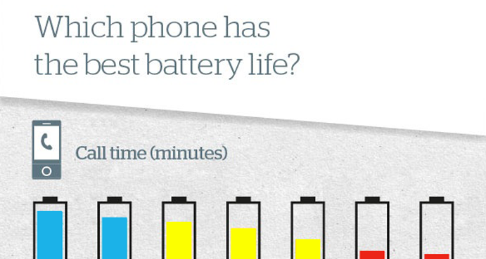 Cell Phone Battery Comparison – Top & Worst Phone Batteries