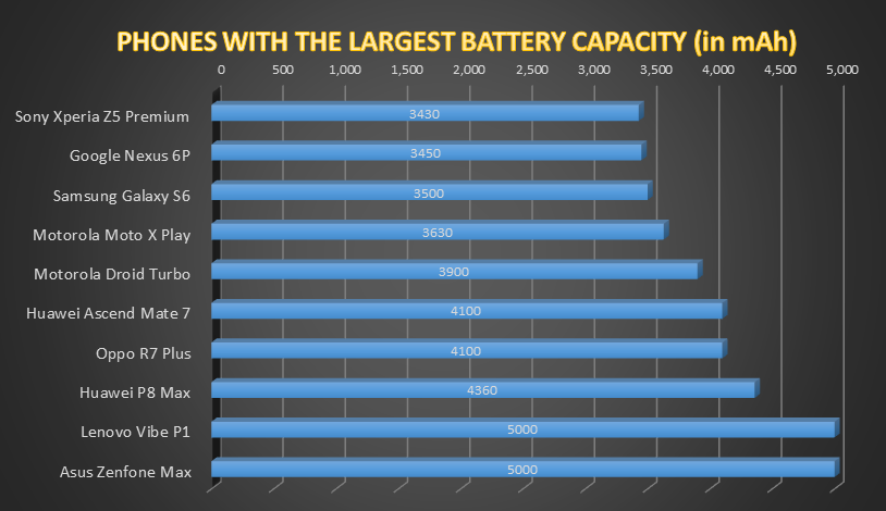 Phones with the largest battery capacity