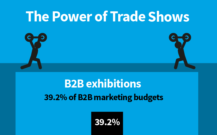 The Power of Trade Shows [Infographic]