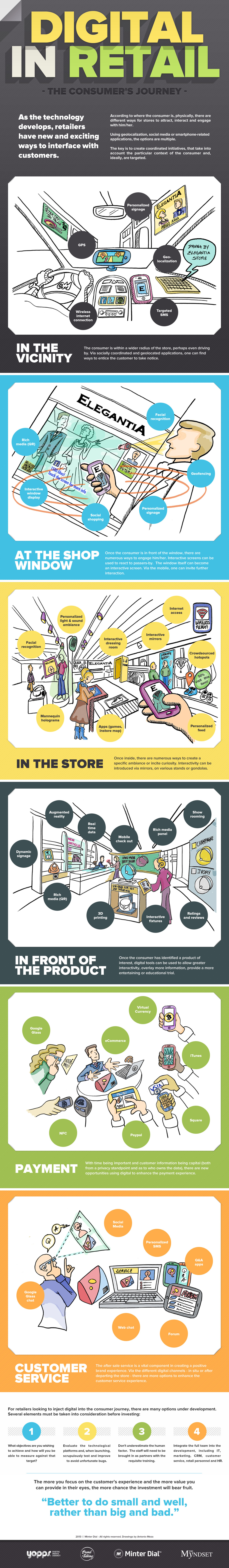 how to integrate digital in retail